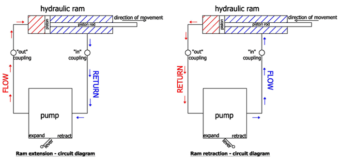Basic Principals of Hydraulic Struts   Tony's Technical Blog
